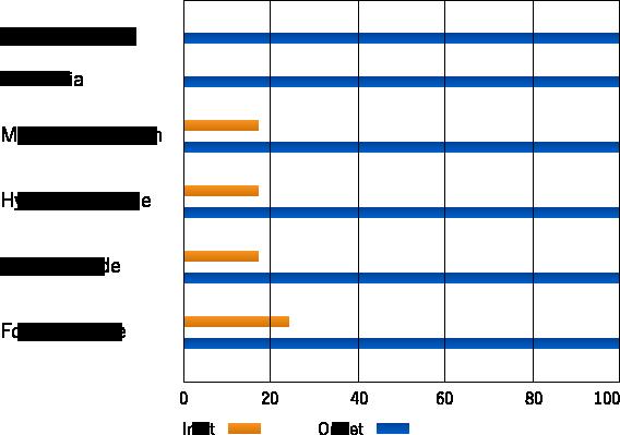 入口と出口の濃度比較