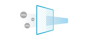 VOCs(揮発性有機化合物)を除去